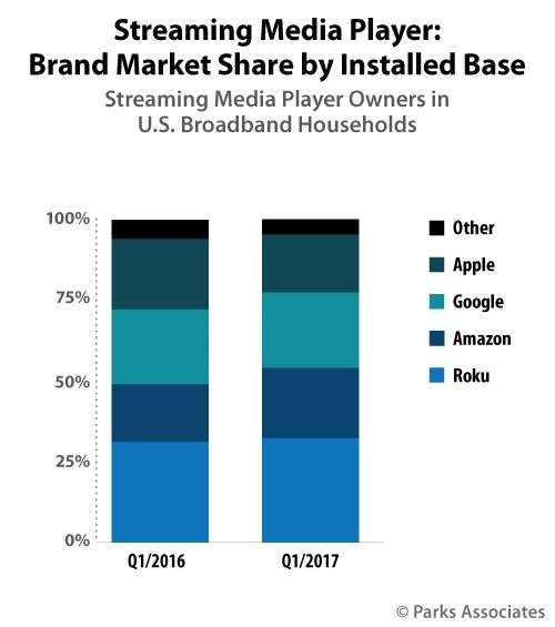Market share of streaming media brands, US