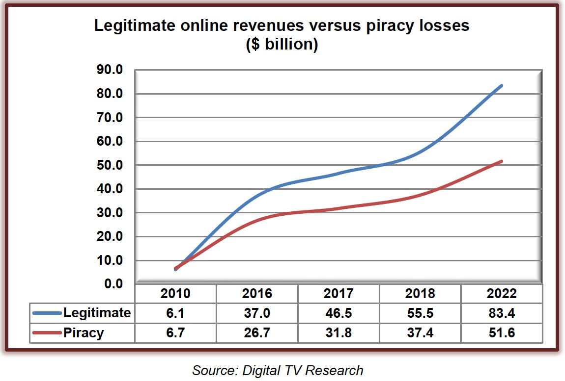 legitimate vs piracy revenue.png