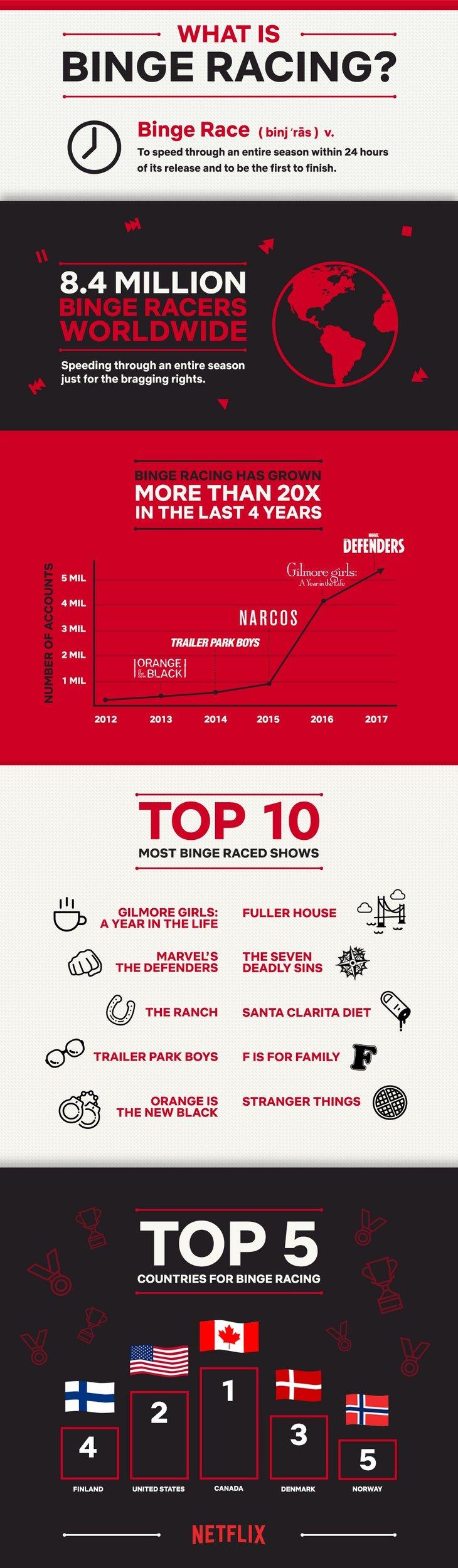 netflix binge racing infographic.jpg