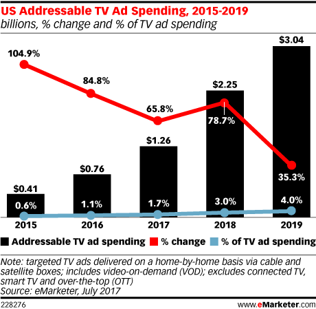 The growth of Addressable Advertising