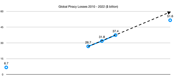 piracy losses graph