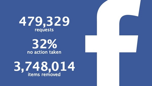facebook piracy requests