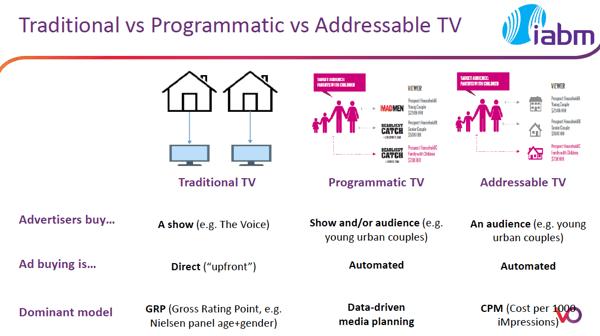 vo ibc2018 programmatic tv