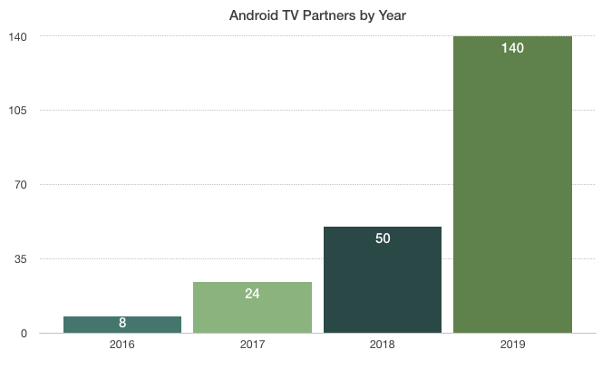 android tv partners v2