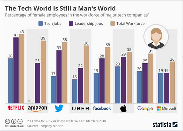 women in technology graph