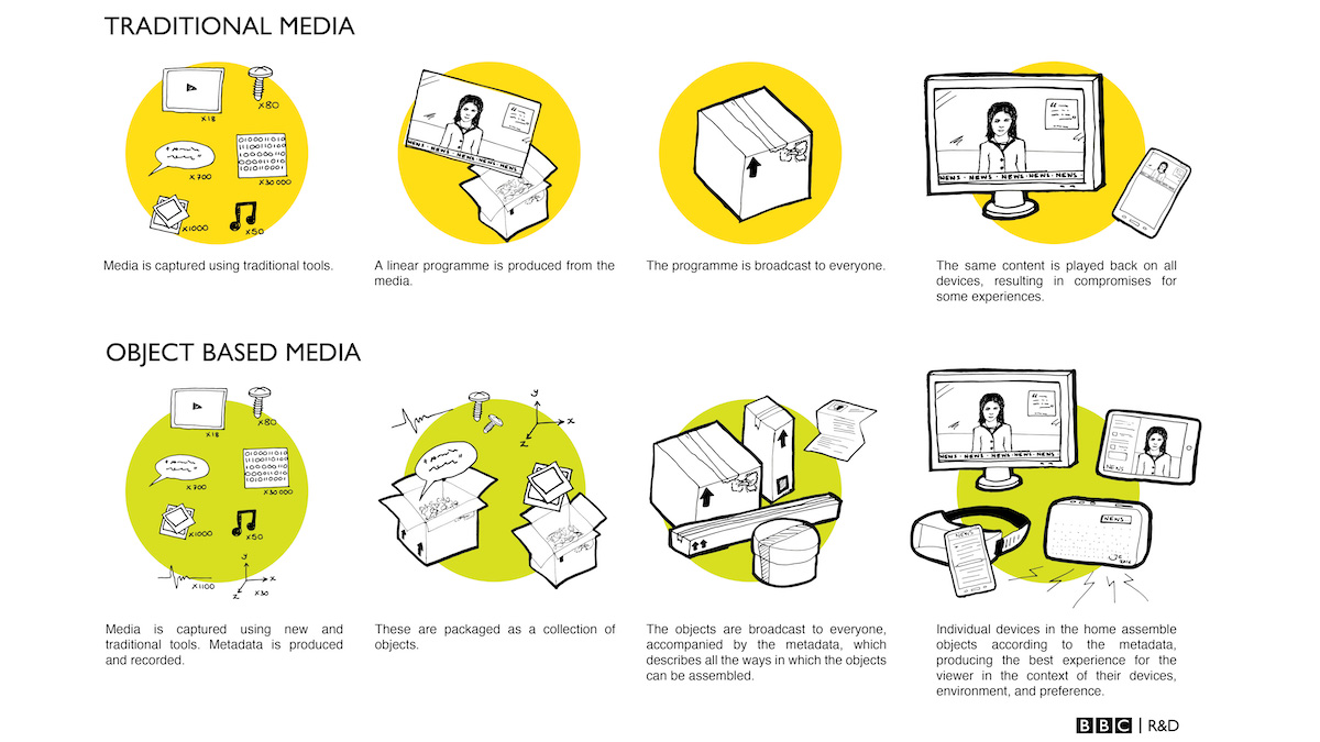 object based media diagram