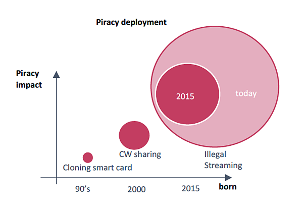 Graphic illustrating recent growth in piracy