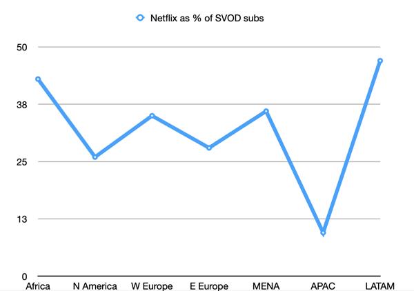 Regional percentage of Netflix subscriptions
