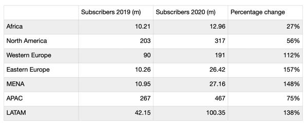 Regional breakdown of ott services growth