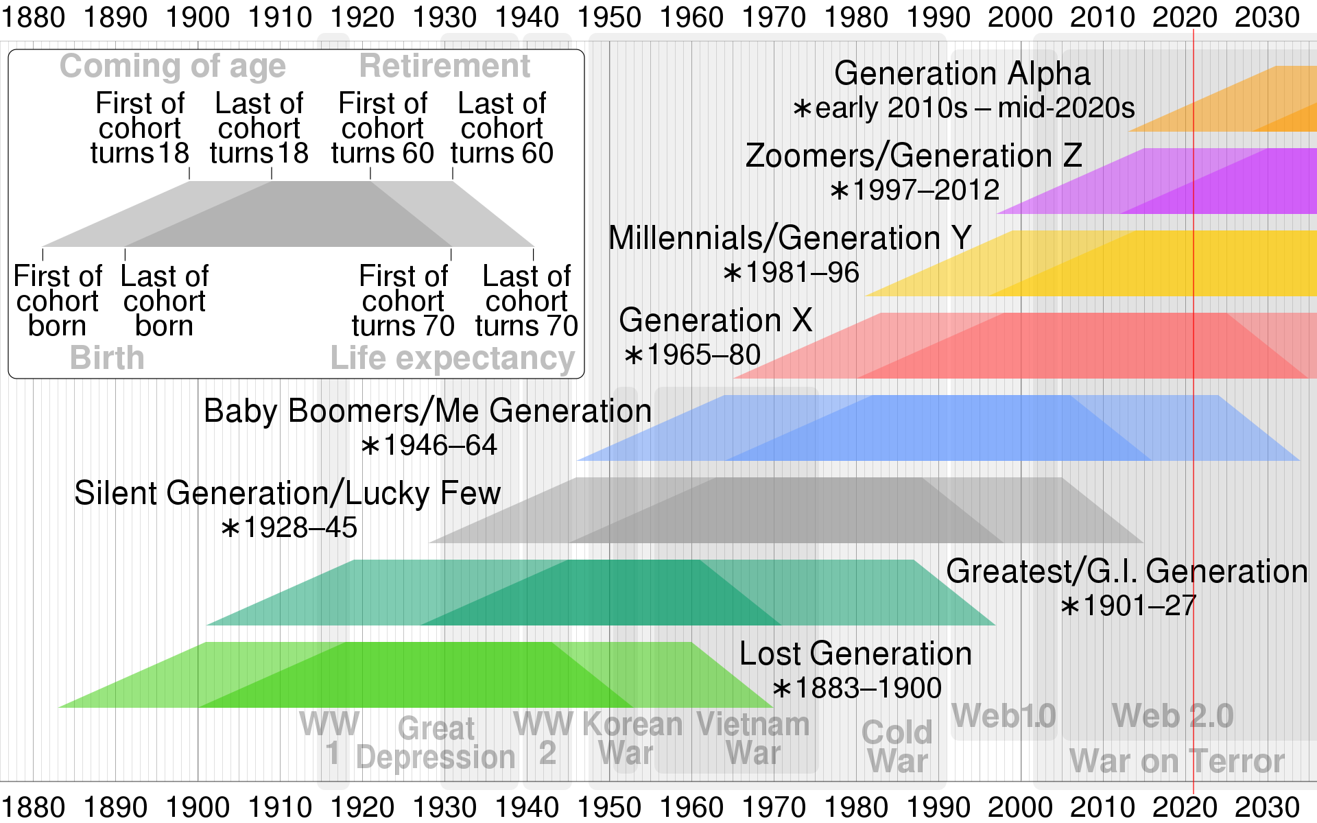 Generations timeline - By Cmglee - Own work, CC BY-SA 4.0