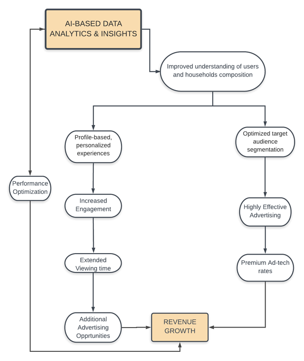 Addressable TV Advertising flow chart