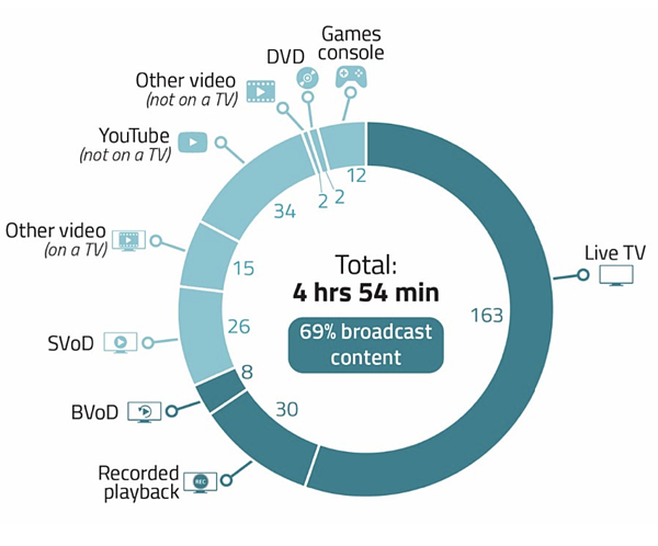 Linear TV viewing figures - Ofcom