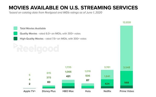 movies on us streaming services