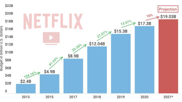 netflix projected budget