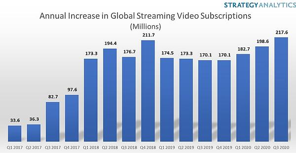 sanalytics streaming growth 2020