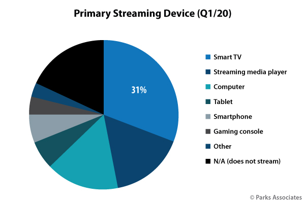 streaming device chart