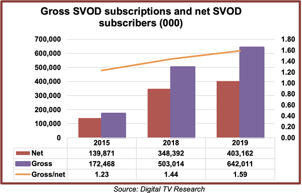 svod growth 2019