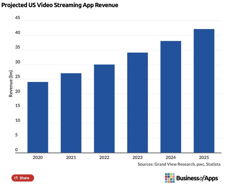 tv app growth