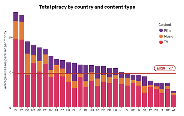 video piracy in europe chart