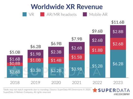 Projected global XR revenue chart