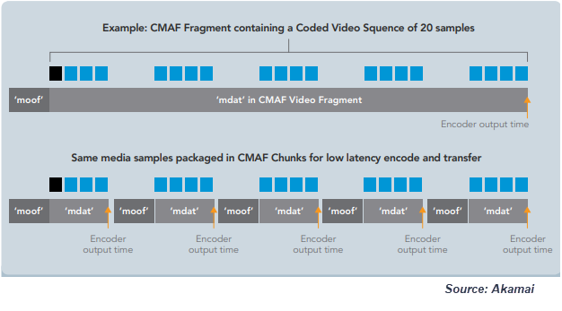 How CMAF is a Key Factor in Reducing OTT Latency