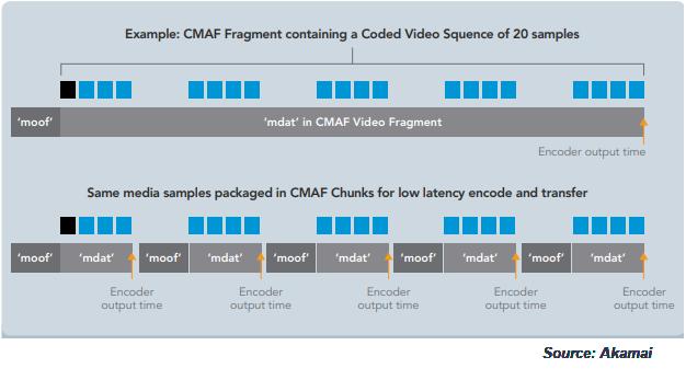 Chunked encoding slide - CMAF