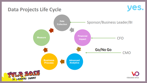 Data projects life cycle slide Ido TVLS