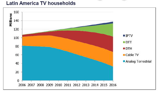 Latin America TV Households - www.informatandm.com © Informa UK Limited 2012. All rights reserved.