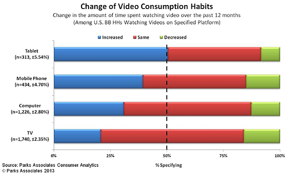 Changes of Video Consuption Habits