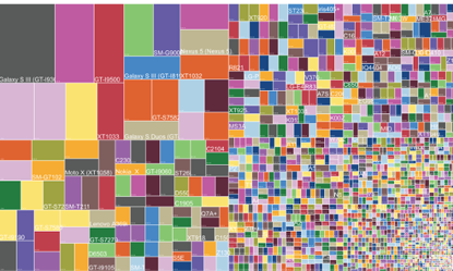 blog android fragmentation
