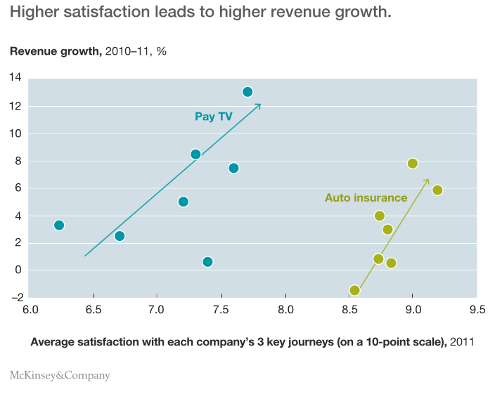 How journey satisfaction leads to revenue growth