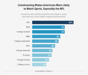 social media live streaming survey