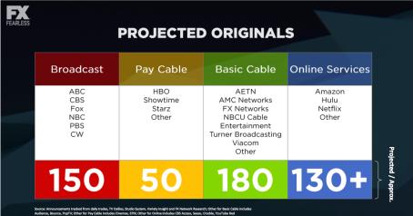 Peak TV - projected scripts