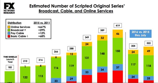 Peak TV - script chart