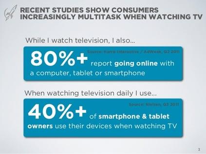 Multitasking while watching TV