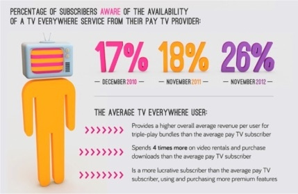 tv everywhere infog excerpt