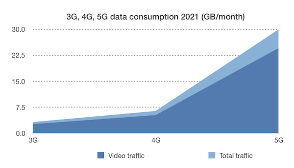 Chart showing 3G, 4G & 5G Mobile Technology data use