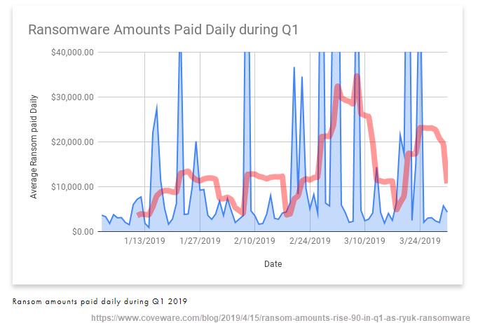 Randsomeware amounts coveware