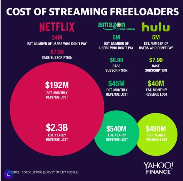 Streaming  loss Yahoo finance