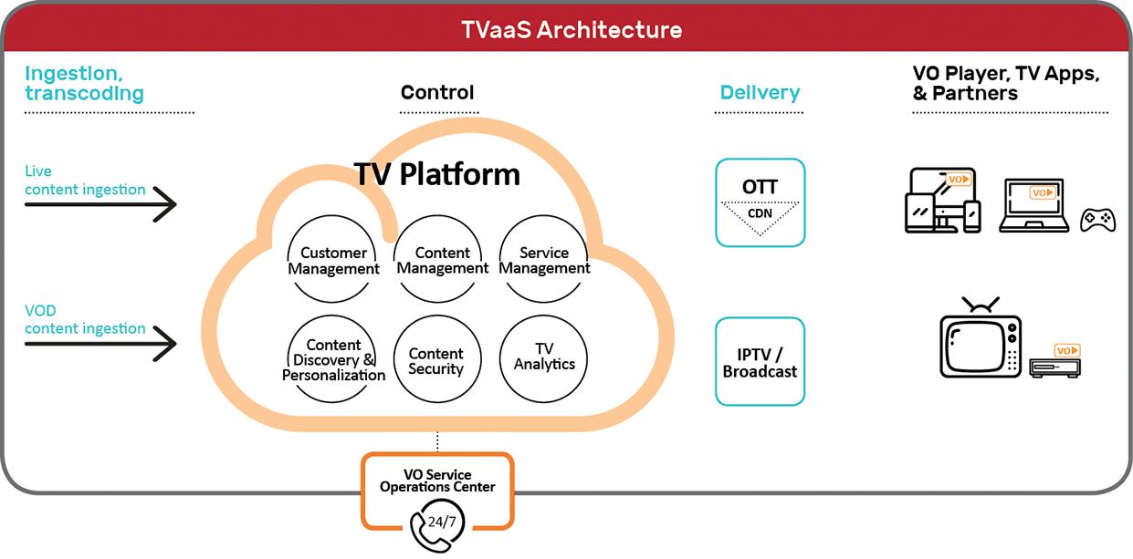 TVaas-Architecture