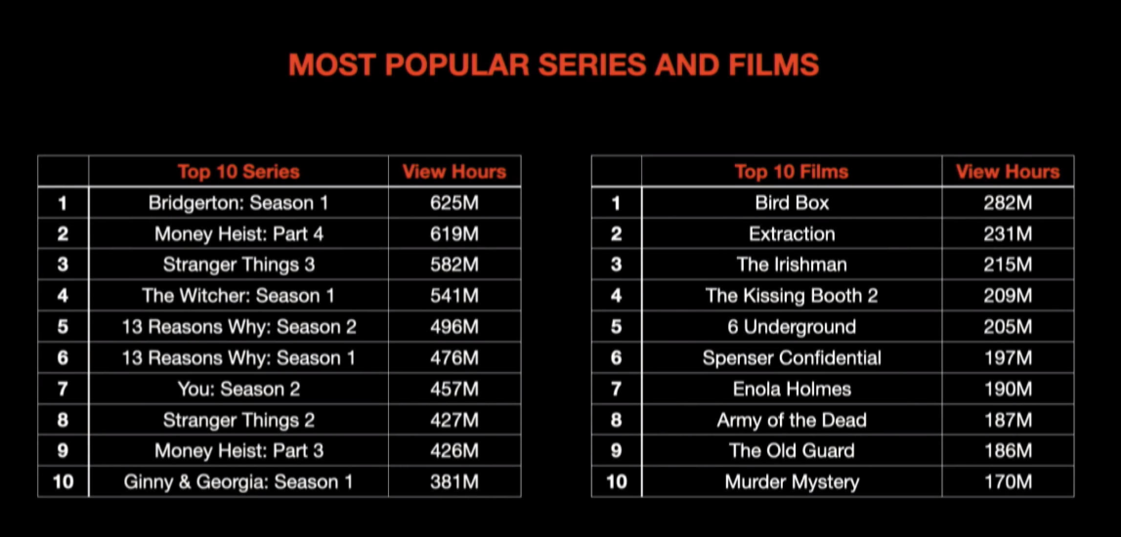 netflix popularity by hours
