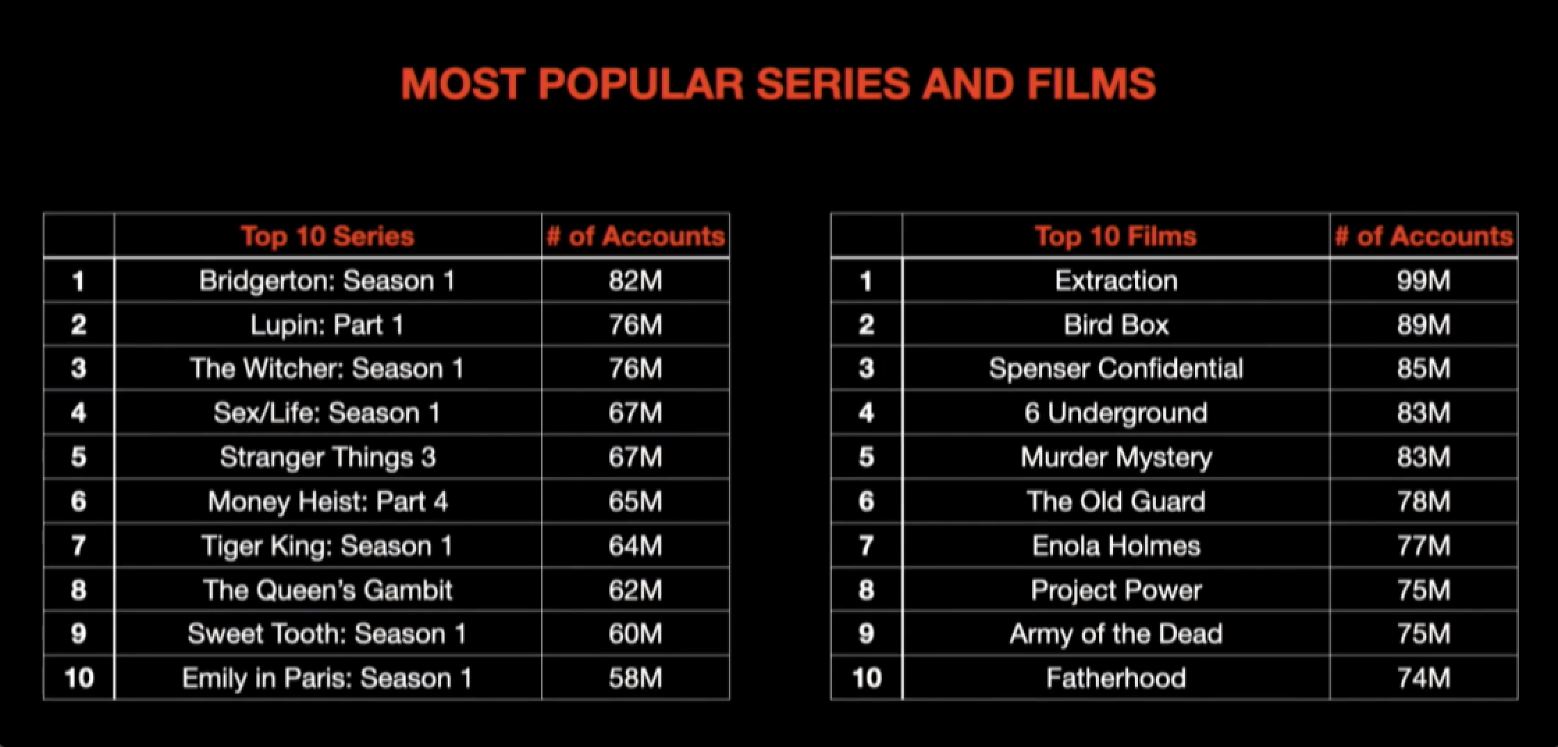 netflix popularity by viewers