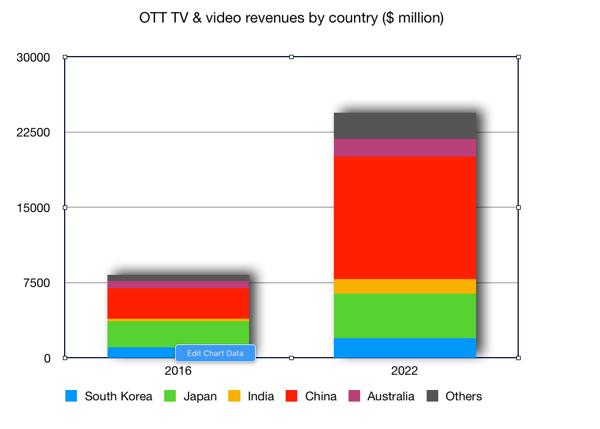 ott services revenues APAC